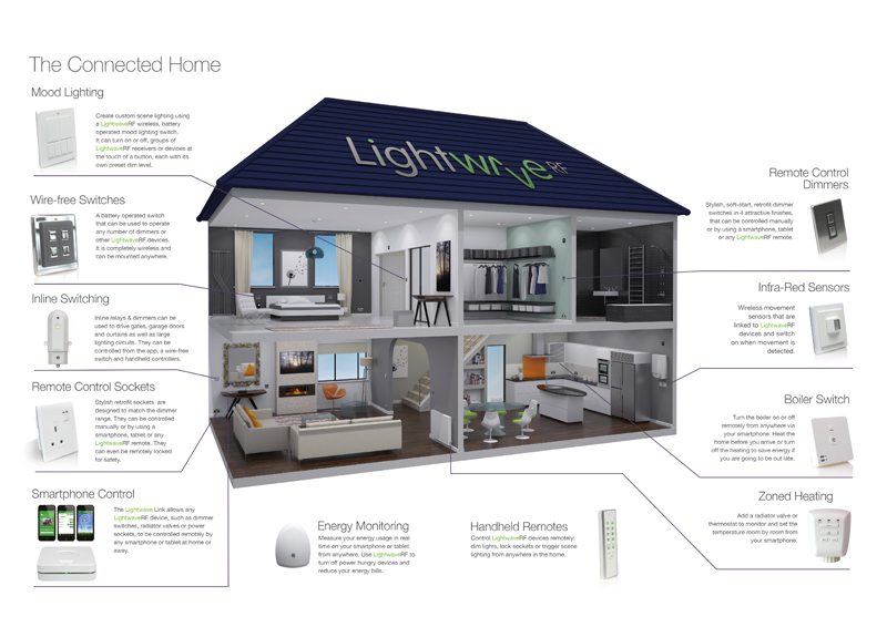 Smart Homes Shorco Electrical